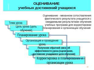 ОЦЕНИВАНИЕ учебных достижений учащихся * Тема урока Цель урока (цель обучения