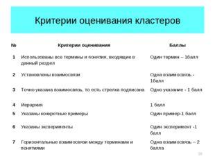 Критерии оценивания кластеров * №Критерии оцениванияБаллы 1Использованы вс