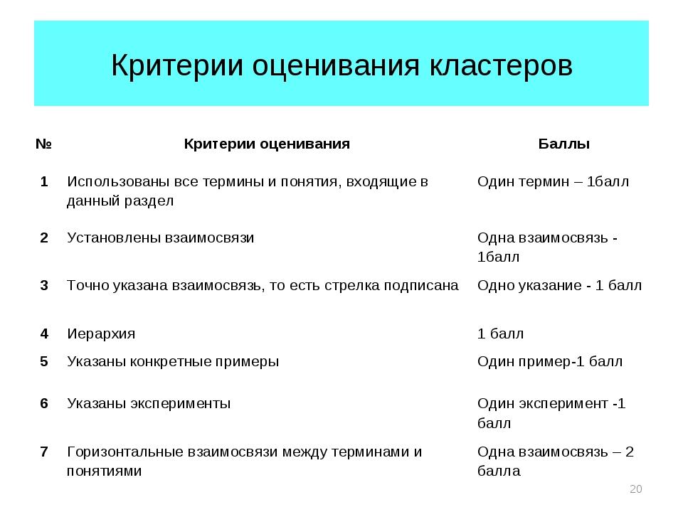 Критерии оценивания кластеров * №Критерии оцениванияБаллы 1Использованы вс...