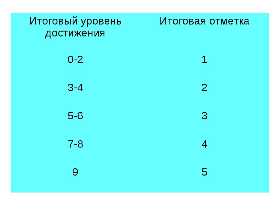 Итоговый уровень достиженияИтоговая отметка 0-21 3-42 5-63 7-84 95