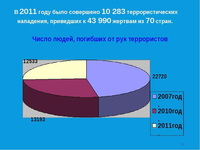 * В 2011 году было совершено 10 283 террористических нападения, приведших к 4...