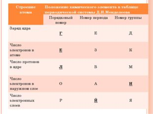 Строение атомаПоложение химического элемента в таблице периодической системы