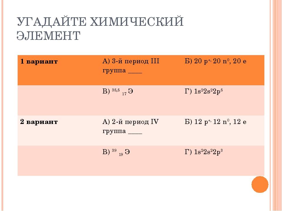 УГАДАЙТЕ ХИМИЧЕСКИЙ ЭЛЕМЕНТ 1 вариантА) 3-й период III группа ____Б) 20 р+,...