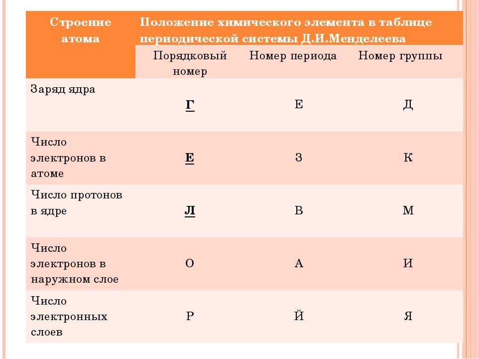Строение атомаПоложение химического элемента в таблице периодической системы...
