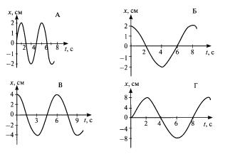 Контрольная работа по физике на тему Механические колебания и   колебаний одинаковы hello html m143c0023 png