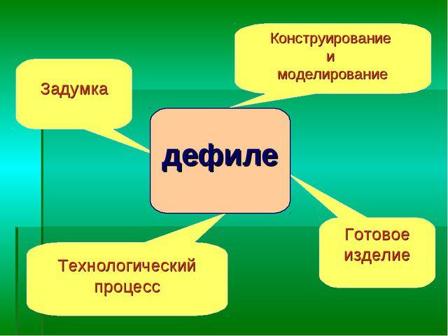 ? Конструирование и моделирование Технологический процесс Задумка Готовое изд...