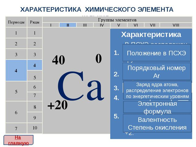 ХАРАКТЕРИСТИКА ХИМИЧЕСКОГО ЭЛЕМЕНТА кальция Периоды 1 2 3 4 5 6 7 Ряды 1 2 3...