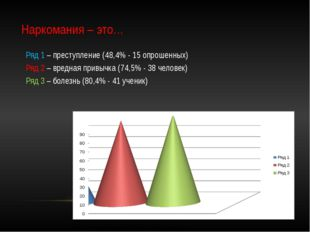 Наркомания – это… Ряд 1 – преступление (48,4% - 15 опрошенных) Ряд 2 – вредна