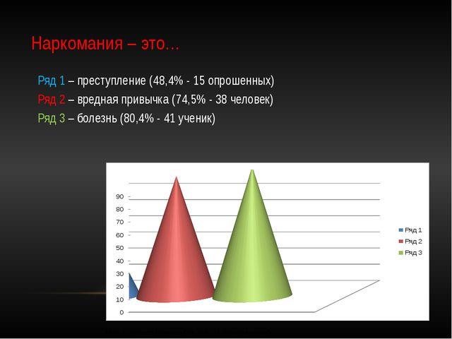 Наркомания – это… Ряд 1 – преступление (48,4% - 15 опрошенных) Ряд 2 – вредна...