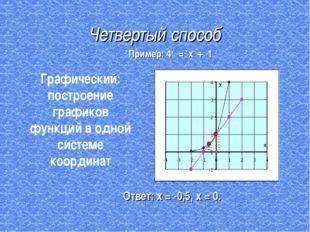 Четвертый способ Ответ: х = -0,5, х = 0. Графический: построение графиков фун