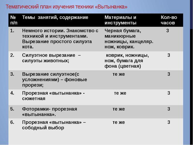 Тематический план изучения техники «Вытынанка» № п/п Темы занятий, содержание...