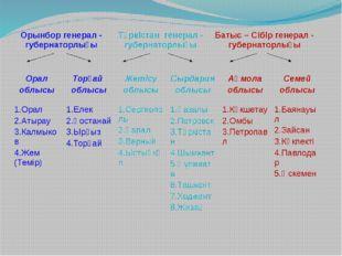 Орынбор генерал - губернаторлығы Түркістан генерал - губернаторлығы Батыс –