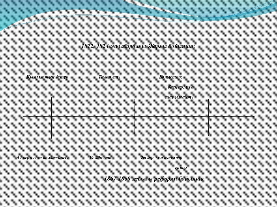 1822, 1824 жылдардағы Жарғы бойынша: Қылмыстық істер Талап ету Болыстық басқа...