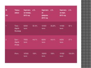 № п\п Члены семьи Зарплата за январь, 2015 год в % Зарплата за февраль 2015