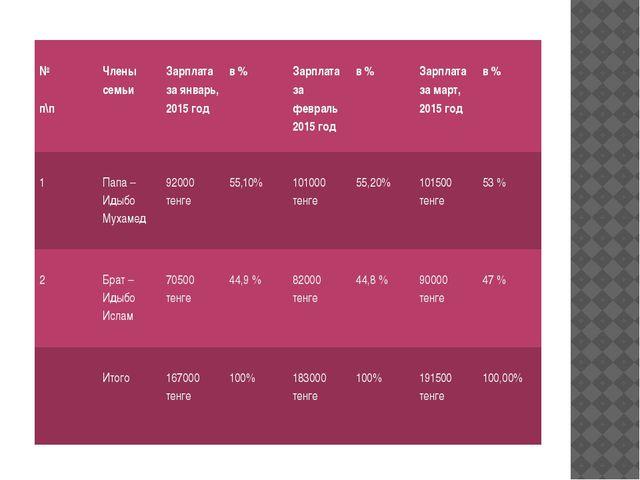 № п\п Члены семьи Зарплата за январь, 2015 год в % Зарплата за февраль 2015...