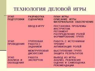 ТЕХНОЛОГИЯ ДЕЛОВОЙ ИГРЫ ЭТАП ПОДГОТОВКИРАЗРАБОТКА СЦЕНАРИЕВПЛАН ИГРЫ ОПИСАН