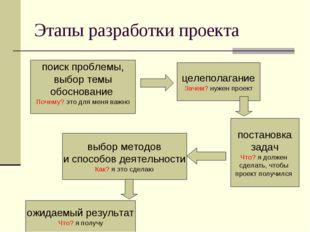 Этапы разработки проекта поиск проблемы, выбор темы обоснование Почему? это д