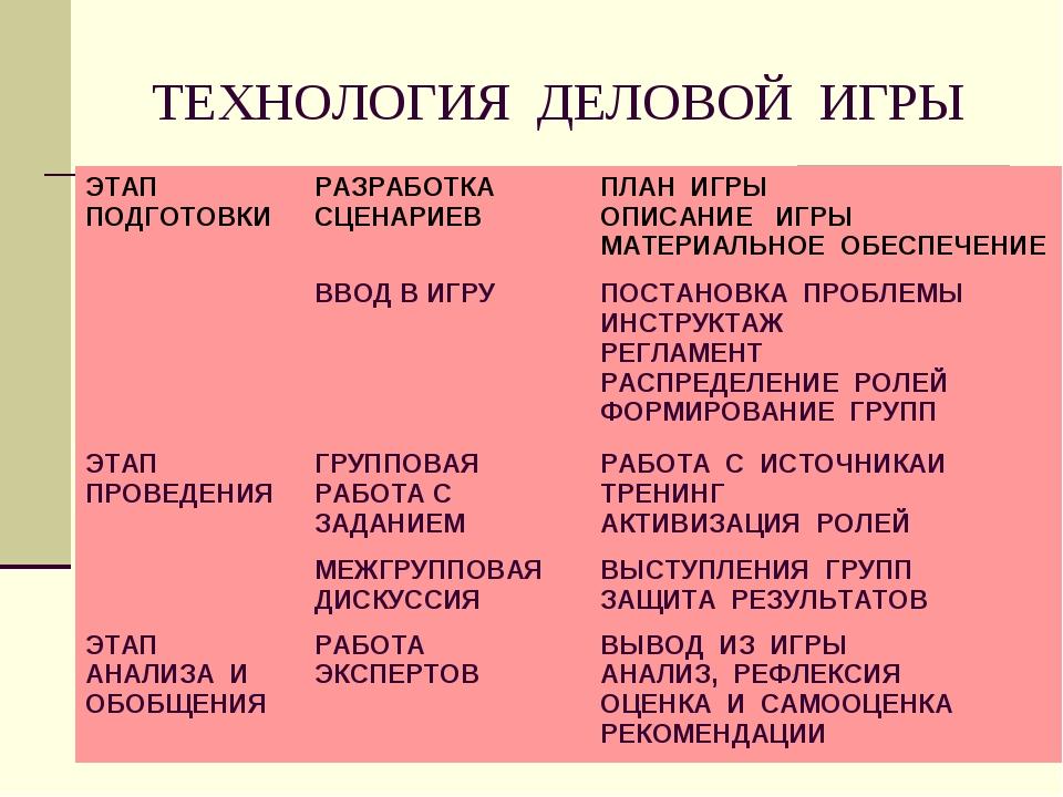 ТЕХНОЛОГИЯ ДЕЛОВОЙ ИГРЫ ЭТАП ПОДГОТОВКИРАЗРАБОТКА СЦЕНАРИЕВПЛАН ИГРЫ ОПИСАН...