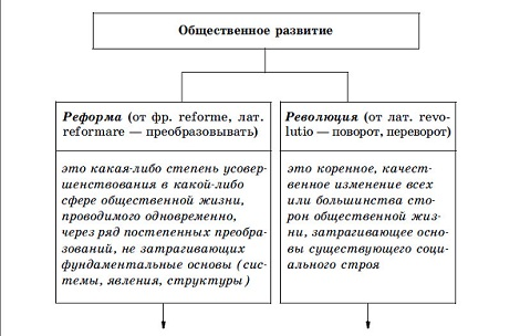 http://istorikazov.ru/obshhestvoznanie_ege/images/izo/obshhestvennoe_razvitie_s.jpg