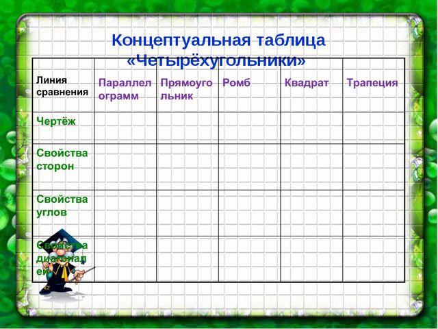 Концептуальная таблица «Четырёхугольники»
