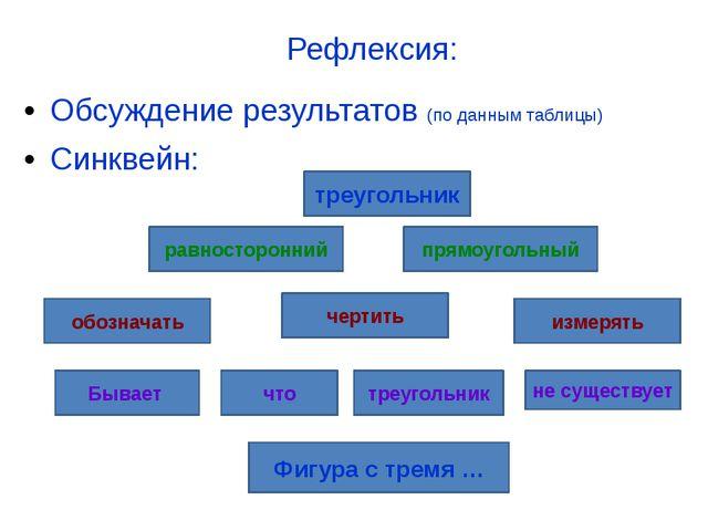 Рефлексия: Обсуждение результатов (по данным таблицы) Синквейн: треугольник п...
