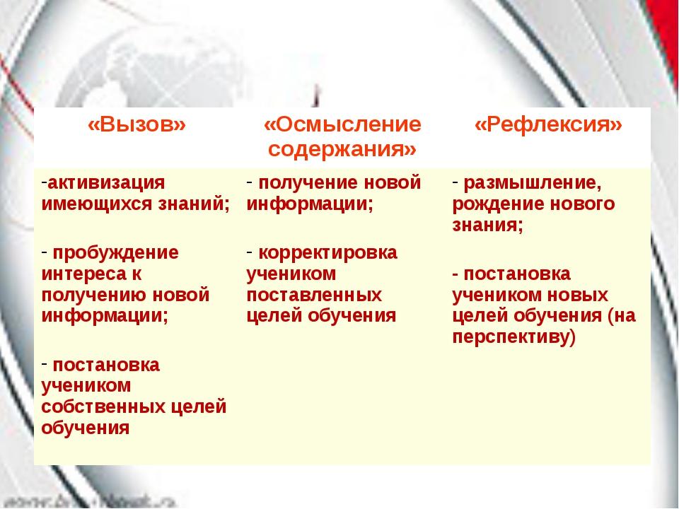 «Вызов» «Осмысление содержания» «Рефлексия» активизация имеющихся знаний; пр...