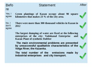 Before Statement After Yes, I agree Green plantings of Kazan occupy about 98