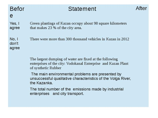 Before Statement After Yes, I agree Green plantings of Kazan occupy about 98...