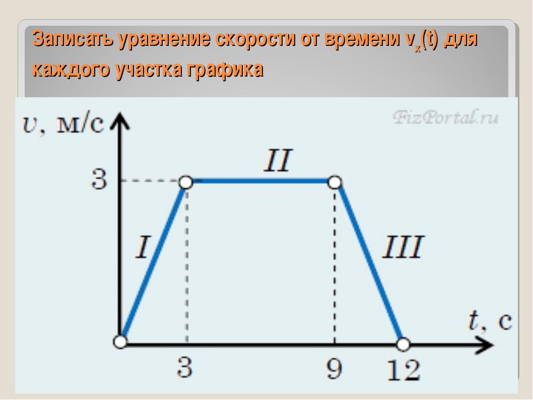 Записать уравнение скорости от времени vх(t) для каждого участка графика
