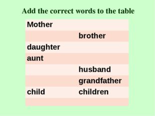 Add the correct words to the table Mother brother daughter aunt husband grand
