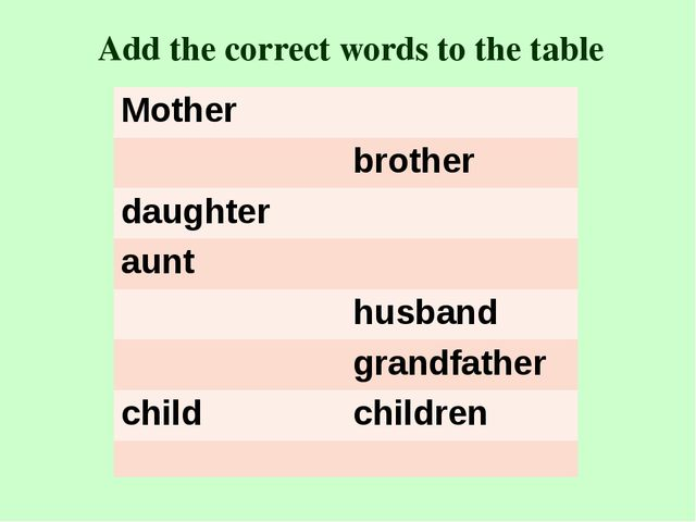 Add the correct words to the table Mother brother daughter aunt husband grand...