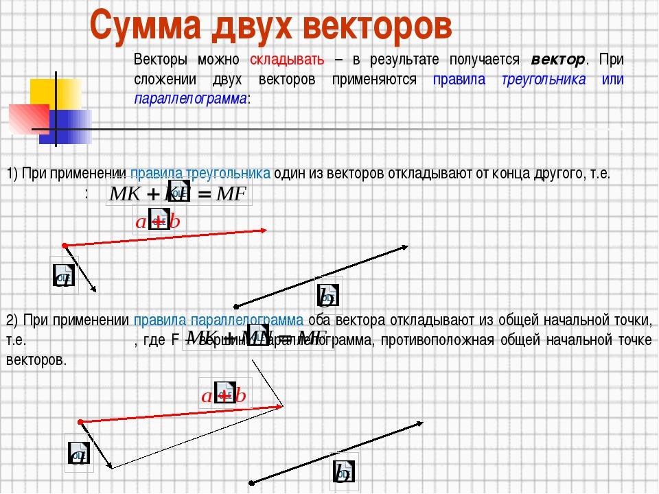 Сумма двух векторов Векторы можно складывать – в результате получается вектор...