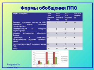 Результаты олимпиад Формы обобщения ППО Форма обобщения2011-2012 учебный год