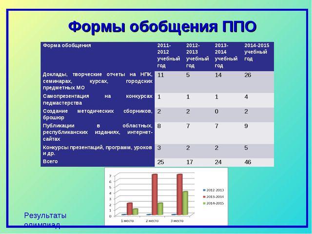 Результаты олимпиад Формы обобщения ППО Форма обобщения2011-2012 учебный год...
