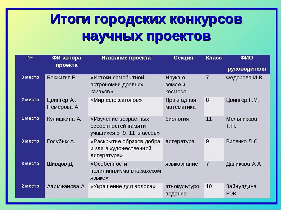 Итоги городских конкурсов научных проектов №ФИ автора проектаНазвание проек...