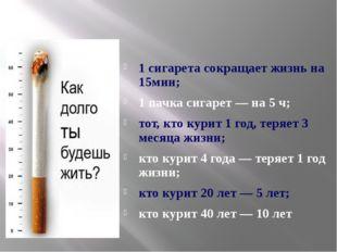 1 сигарета сокращает жизнь на 15мин; 1 пачка сигарет — на 5 ч; тот, кто кури