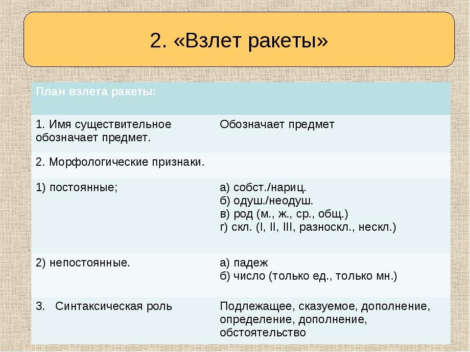 Определяем тему урока 2. «Взлет ракеты» План взлета ракеты:  1. Имя существи...