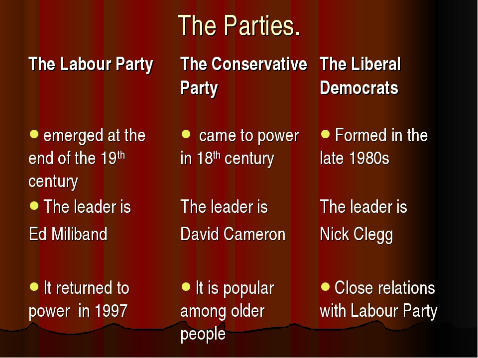 The Parties.
