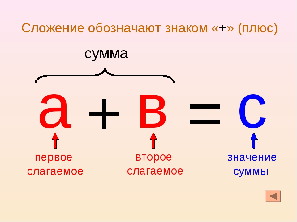 а + в = с первое слагаемое второе слагаемое значение суммы сумма Сложение обо...