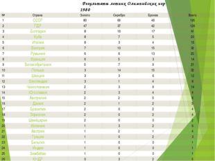 Результаты летних Олимпийских игр1980 № Страна Золото Серебро Бронза Всего 1