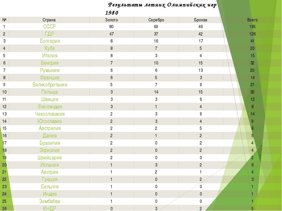 Результаты летних Олимпийских игр1980 № Страна Золото Серебро Бронза Всего 1...