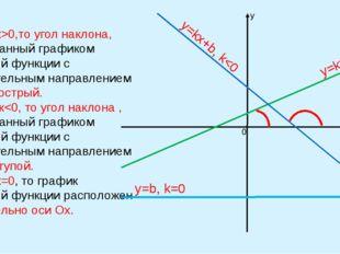 Вывод: 1)Если к>0,то угол наклона, образованный графиком линейной функции с