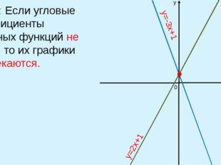 Вывод: Если угловые коэффициенты линейных функций не равны, то их графики пер