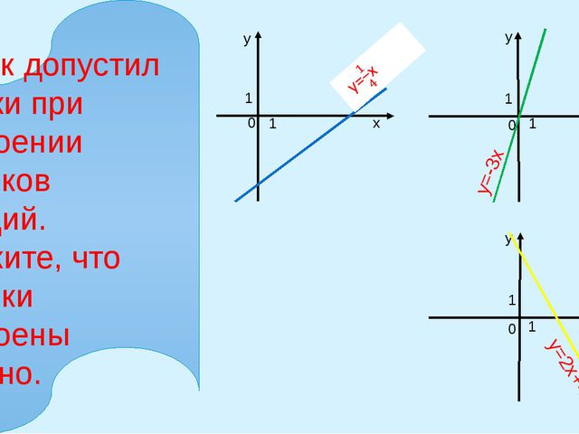 х х х у у у 0 0 0 1 1 1 1 1 1 y=-3x y=2x+4 Ученик допустил ошибки при построе...