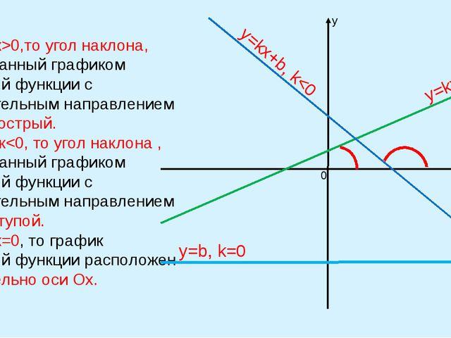 Вывод: 1)Если к>0,то угол наклона, образованный графиком линейной функции с...