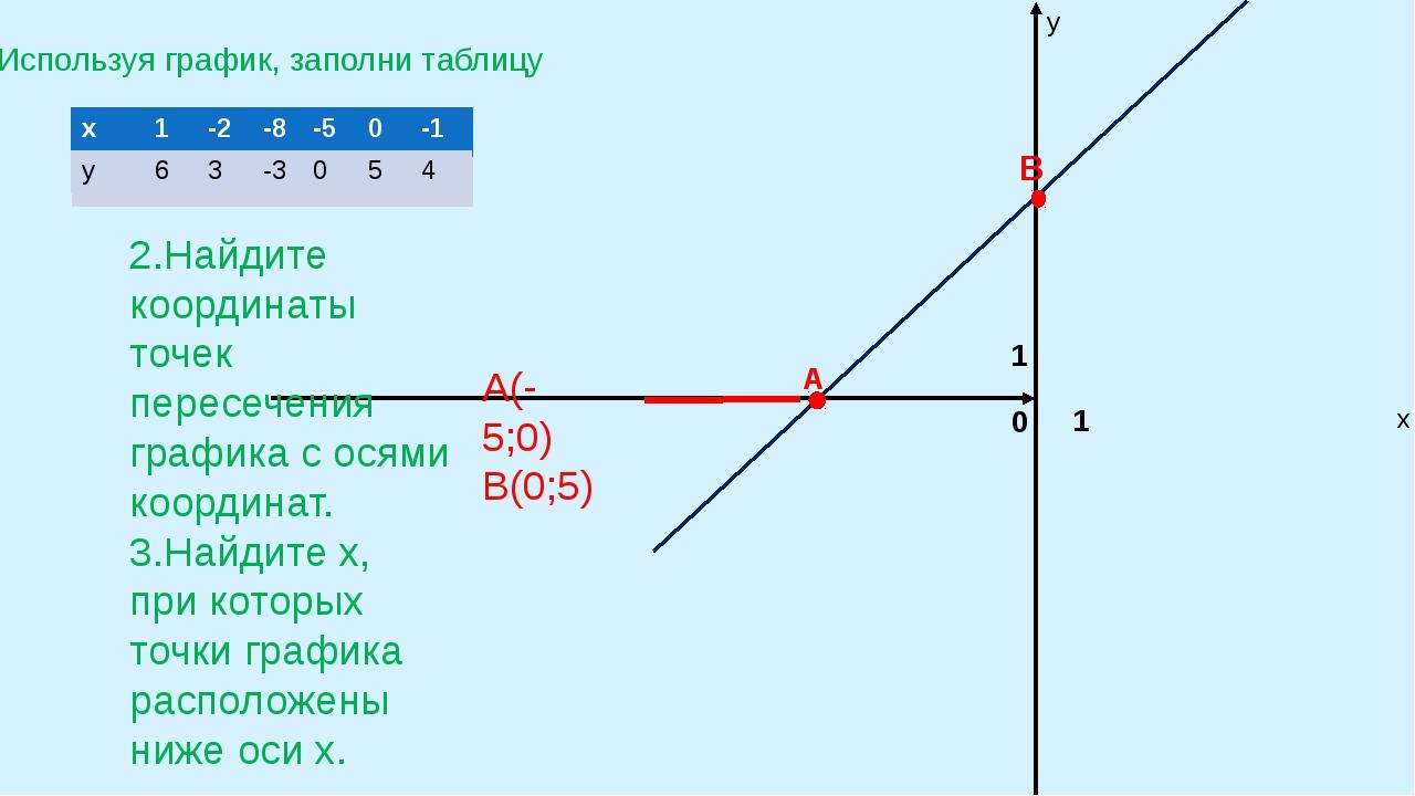 Используя график, заполни таблицу 0 1 1 х у 2.Найдите координаты точек пересе...