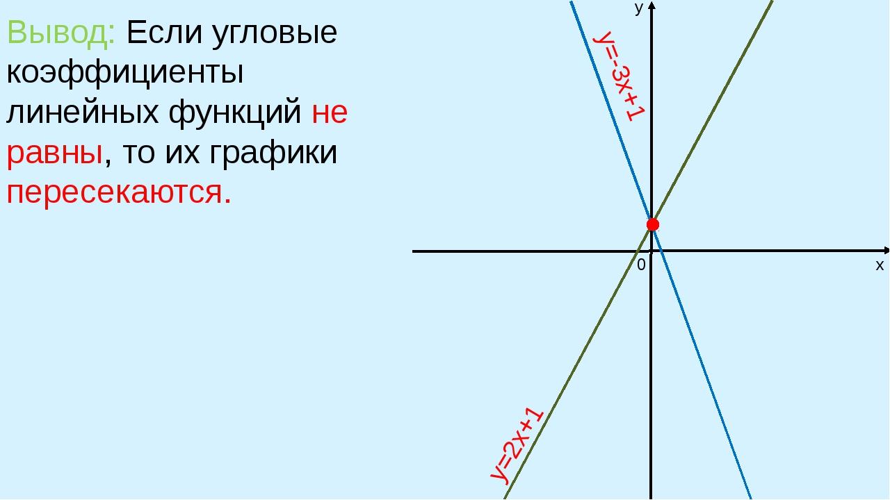 Вывод: Если угловые коэффициенты линейных функций не равны, то их графики пер...