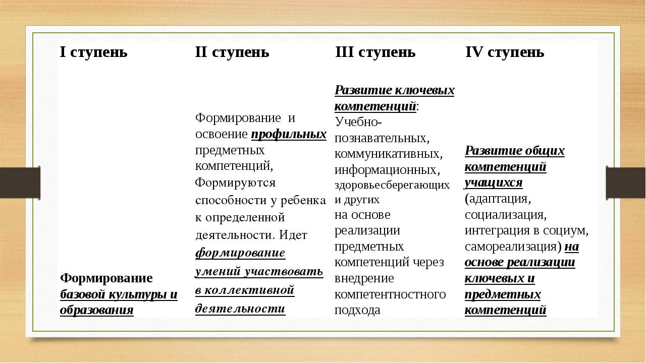I ступень II ступень III ступень IV ступень Формированиебазовой культуры и об...