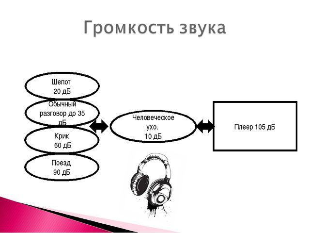 Человеческое ухо. 10 дБ Шепот 20 дБ Обычный разговор до 35 дБ Крик 60 дБ Поез...
