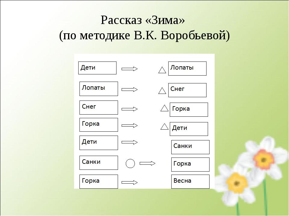 Рассказ «Зима» (по методике В.К. Воробьевой)